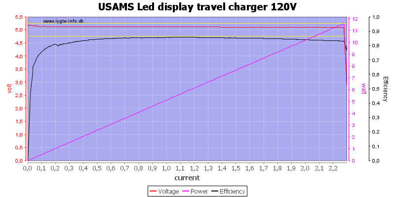 USAMS%20Led%20display%20travel%20charger%20120V%20load%20sweep