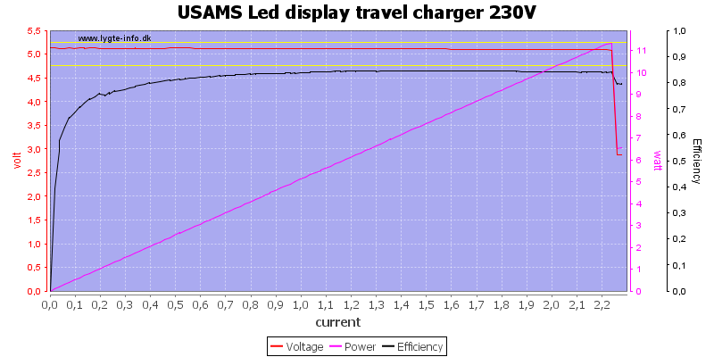 USAMS%20Led%20display%20travel%20charger%20230V%20load%20sweep