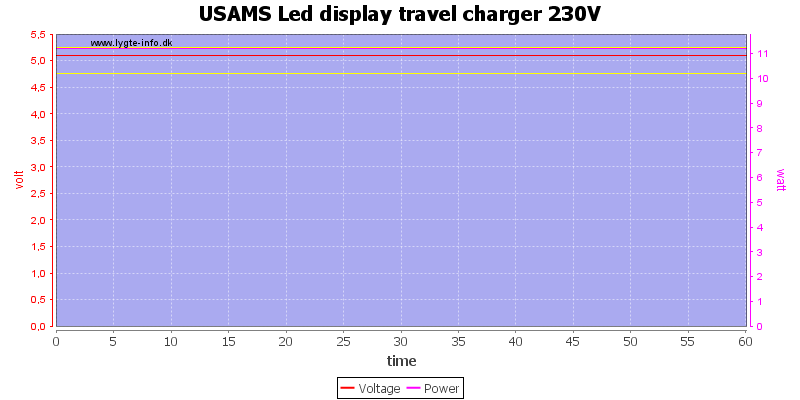 USAMS%20Led%20display%20travel%20charger%20230V%20load%20test