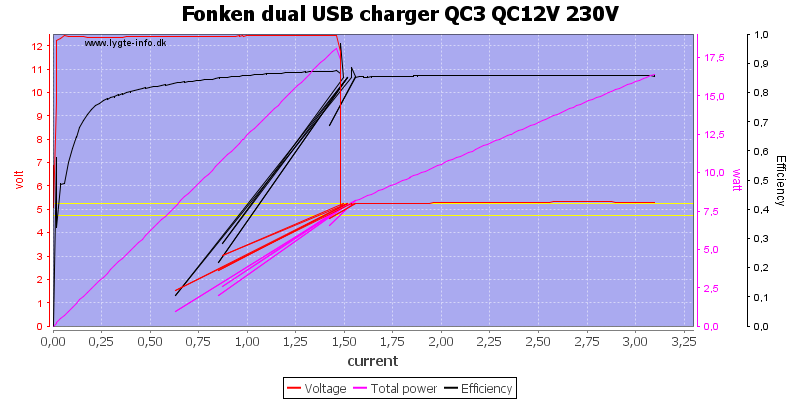 Fonken%20dual%20USB%20charger%20QC3%20QC12V%20230V%20load%20sweep