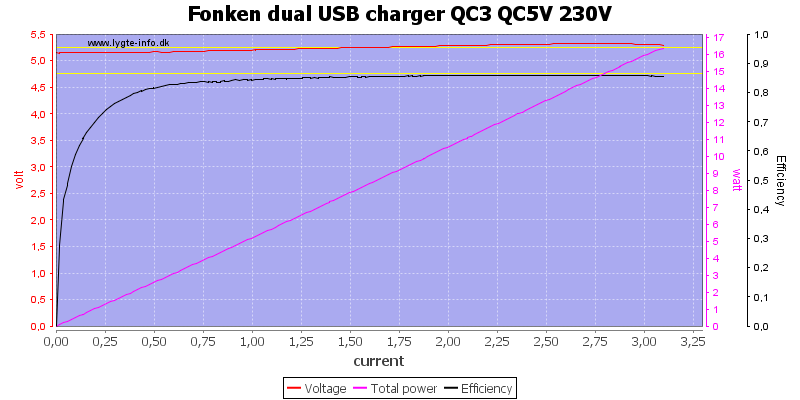 Fonken%20dual%20USB%20charger%20QC3%20QC5V%20230V%20load%20sweep
