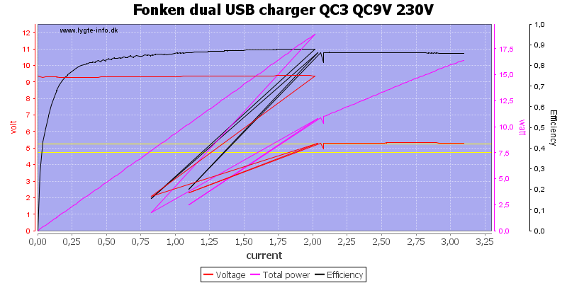 Fonken%20dual%20USB%20charger%20QC3%20QC9V%20230V%20load%20sweep
