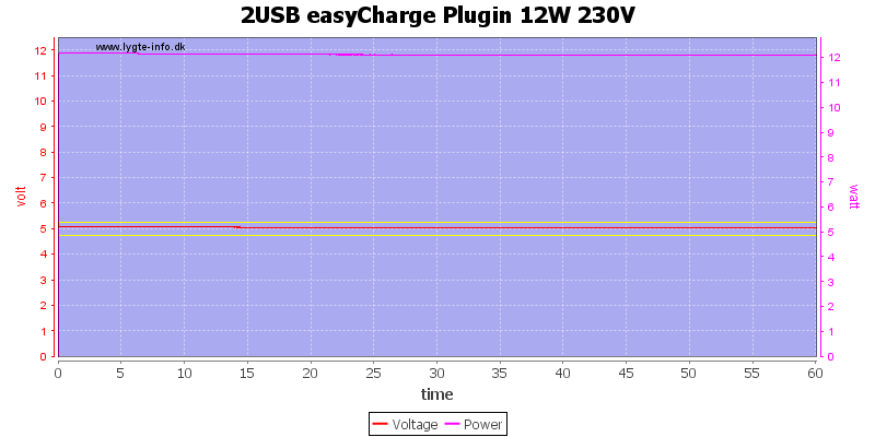 2USB%20easyCharge%20Plugin%2012W%20230V%20load%20test