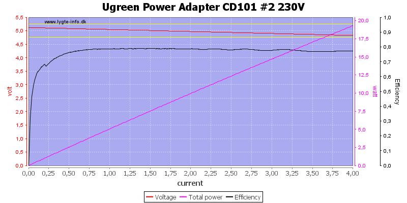 Ugreen%20Power%20Adapter%20CD101%20%232%20230V%20load%20sweep