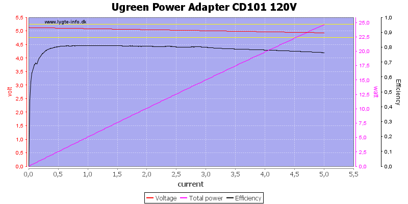 Ugreen%20Power%20Adapter%20CD101%20120V%20load%20sweep