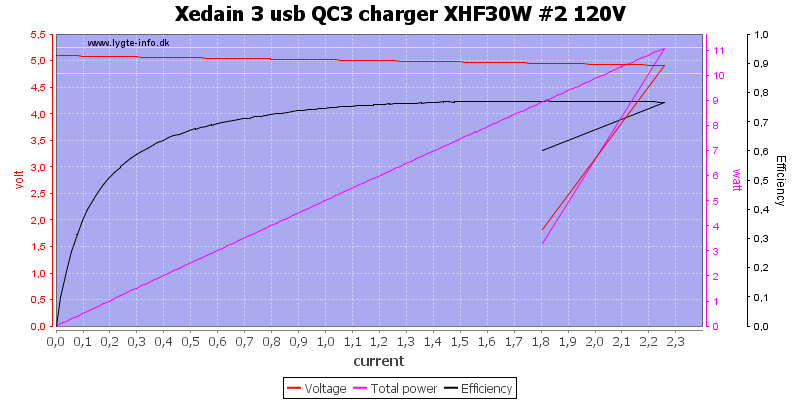 Xedain%203%20usb%20QC3%20charger%20XHF30W%20%232%20120V%20load%20sweep
