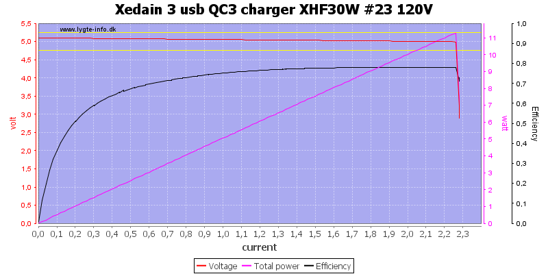 Xedain%203%20usb%20QC3%20charger%20XHF30W%20%2323%20120V%20load%20sweep