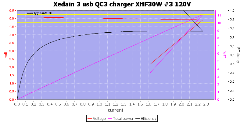 Xedain%203%20usb%20QC3%20charger%20XHF30W%20%233%20120V%20load%20sweep