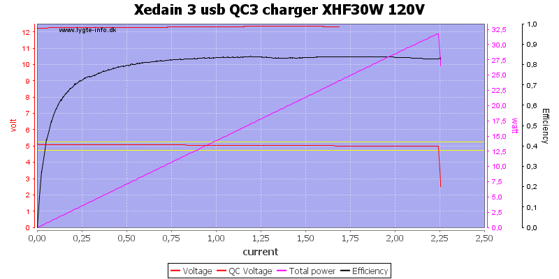 Xedain%203%20usb%20QC3%20charger%20XHF30W%20120V%20load%20sweep