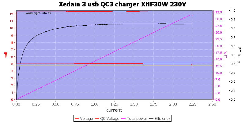 Xedain%203%20usb%20QC3%20charger%20XHF30W%20230V%20load%20sweep