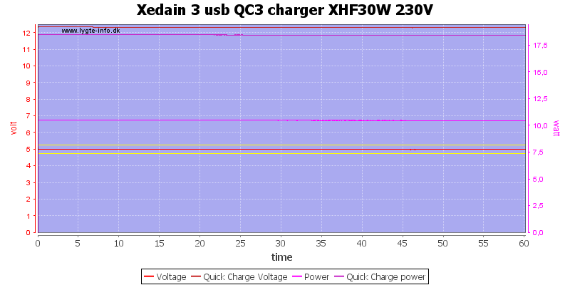 Xedain%203%20usb%20QC3%20charger%20XHF30W%20230V%20load%20test