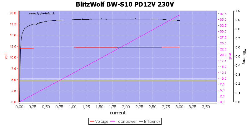 BlitzWolf%20BW-S10%20PD12V%20230V%20load%20sweep