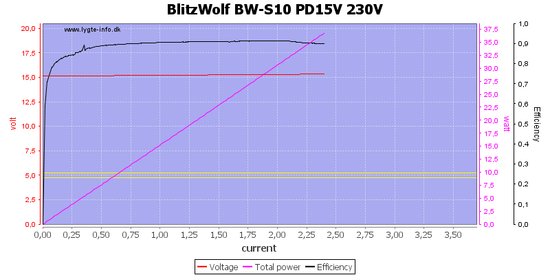 BlitzWolf%20BW-S10%20PD15V%20230V%20load%20sweep