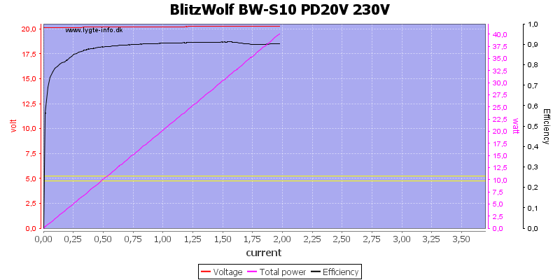 BlitzWolf%20BW-S10%20PD20V%20230V%20load%20sweep