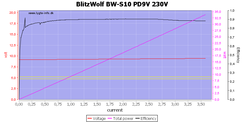 BlitzWolf%20BW-S10%20PD9V%20230V%20load%20sweep