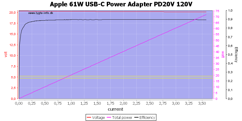 Apple%2061W%20USB-C%20Power%20Adapter%20PD20V%20120V%20load%20sweep