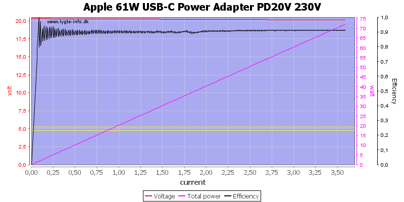 Apple%2061W%20USB-C%20Power%20Adapter%20PD20V%20230V%20load%20sweep