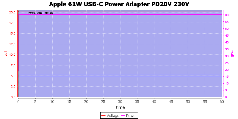 Apple%2061W%20USB-C%20Power%20Adapter%20PD20V%20230V%20load%20test