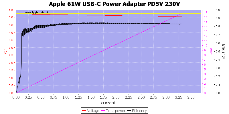 Apple%2061W%20USB-C%20Power%20Adapter%20PD5V%20230V%20load%20sweep