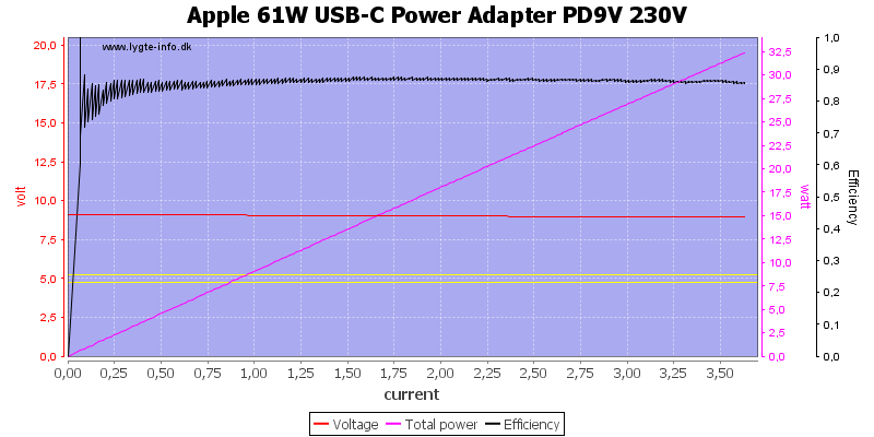 Apple%2061W%20USB-C%20Power%20Adapter%20PD9V%20230V%20load%20sweep