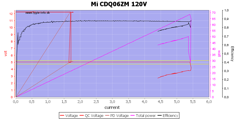 Mi%20CDQ06ZM%20120V%20load%20sweep