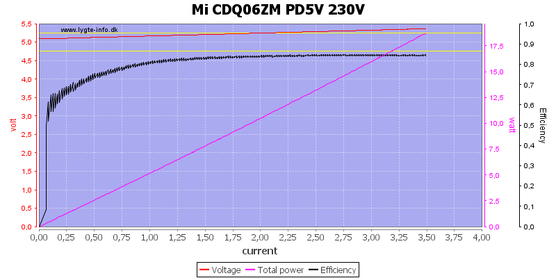 Mi%20CDQ06ZM%20PD5V%20230V%20load%20sweep