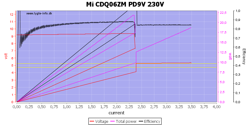 Mi%20CDQ06ZM%20PD9V%20230V%20load%20sweep
