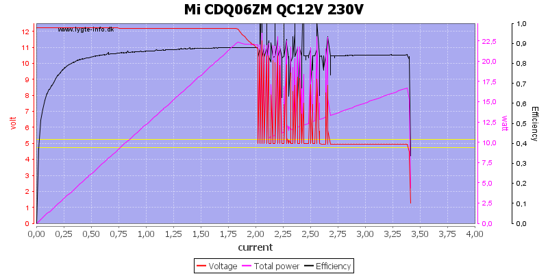 Mi%20CDQ06ZM%20QC12V%20230V%20load%20sweep