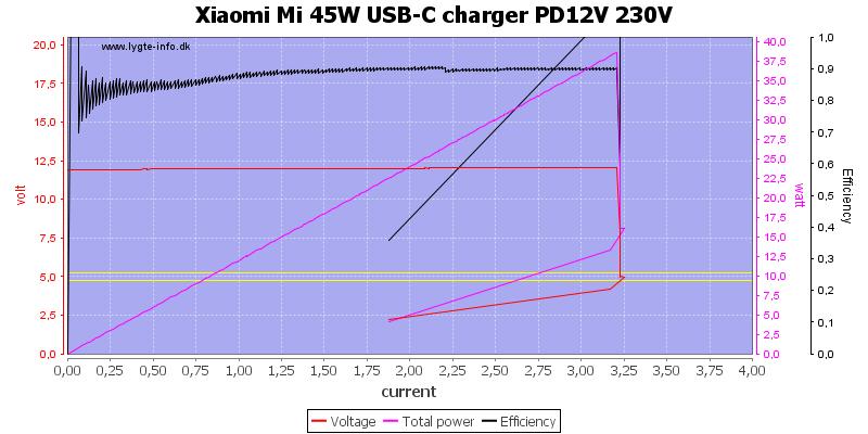 Xiaomi%20Mi%2045W%20USB-C%20charger%20PD12V%20230V%20load%20sweep