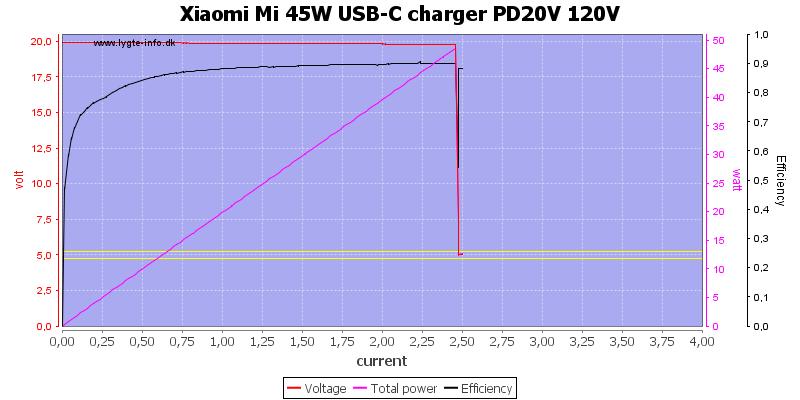 Xiaomi%20Mi%2045W%20USB-C%20charger%20PD20V%20120V%20load%20sweep