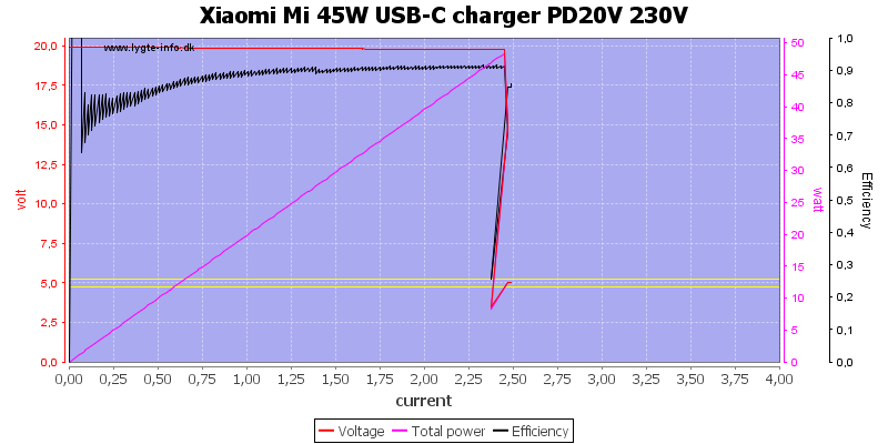 Xiaomi%20Mi%2045W%20USB-C%20charger%20PD20V%20230V%20load%20sweep