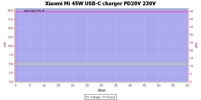 Xiaomi%20Mi%2045W%20USB-C%20charger%20PD20V%20230V%20load%20test