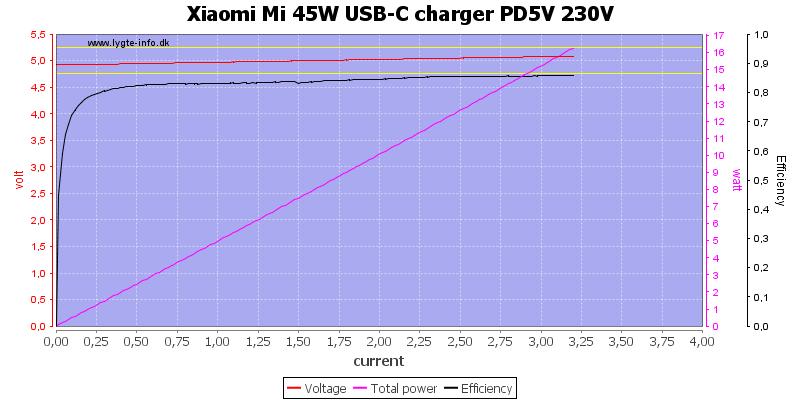 Xiaomi%20Mi%2045W%20USB-C%20charger%20PD5V%20230V%20load%20sweep