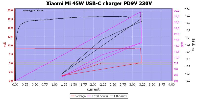 Xiaomi%20Mi%2045W%20USB-C%20charger%20PD9V%20230V%20load%20sweep