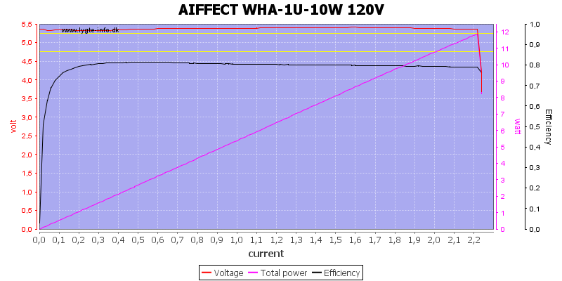 AIFFECT%20WHA-1U-10W%20120V%20load%20sweep