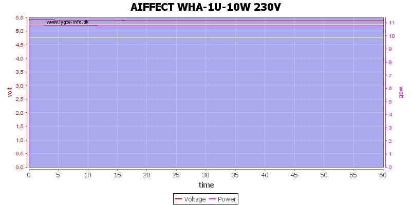 AIFFECT%20WHA-1U-10W%20230V%20load%20test