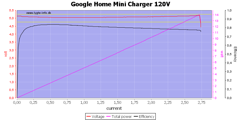 Google%20Home%20Mini%20Charger%20120V%20load%20sweep