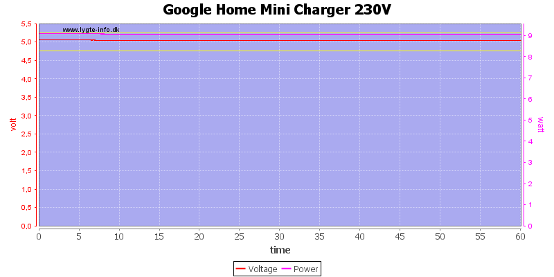 Google%20Home%20Mini%20Charger%20230V%20load%20test
