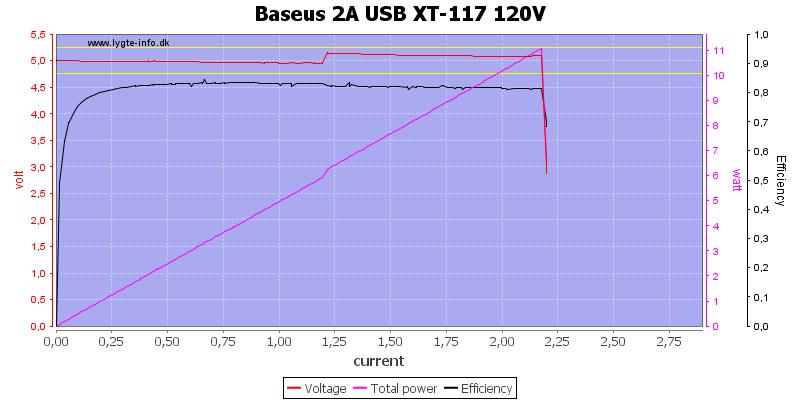 Baseus%202A%20USB%20XT-117%20120V%20load%20sweep
