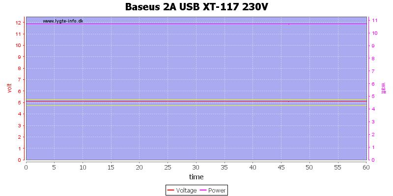 Baseus%202A%20USB%20XT-117%20230V%20load%20test
