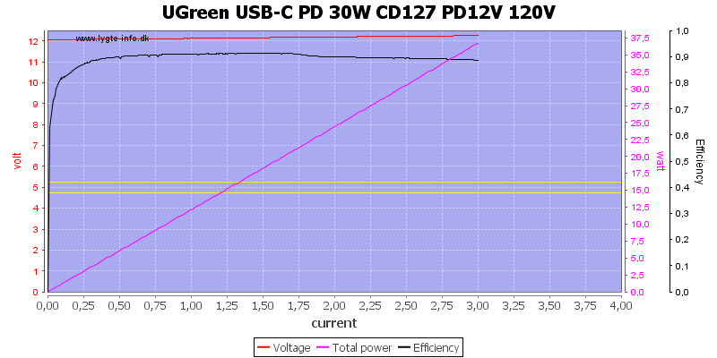 UGreen%20USB-C%20PD%2030W%20CD127%20PD12V%20120V%20load%20sweep