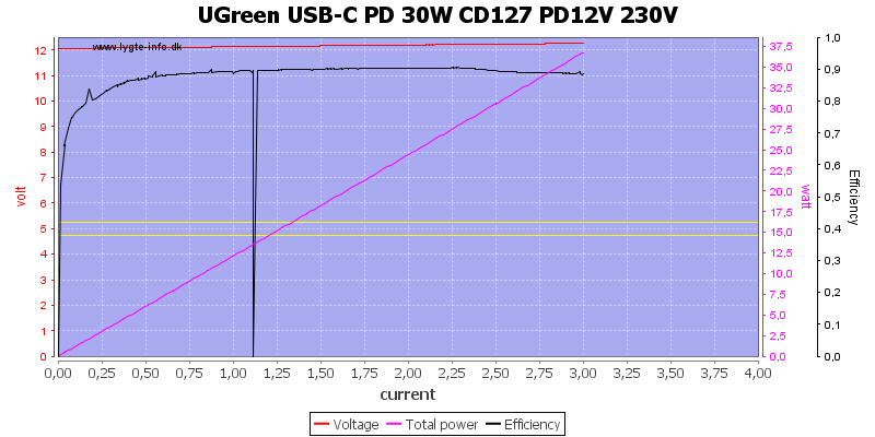 UGreen%20USB-C%20PD%2030W%20CD127%20PD12V%20230V%20load%20sweep