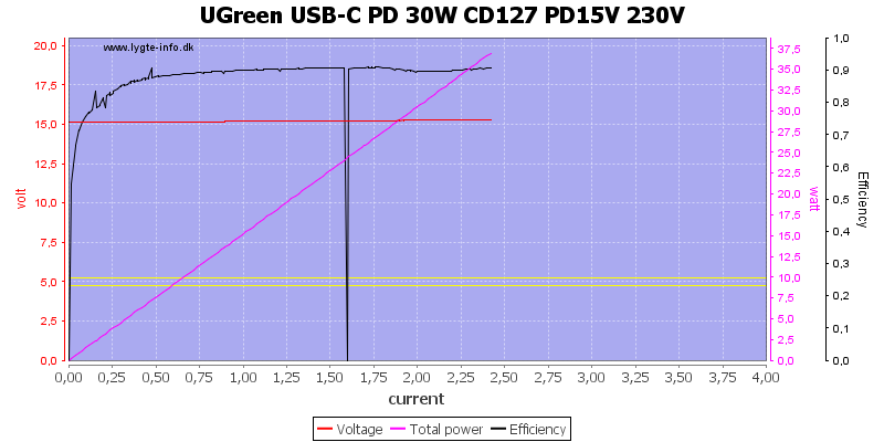 UGreen%20USB-C%20PD%2030W%20CD127%20PD15V%20230V%20load%20sweep
