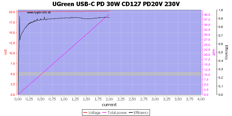 UGreen%20USB-C%20PD%2030W%20CD127%20PD20V%20230V%20load%20sweep
