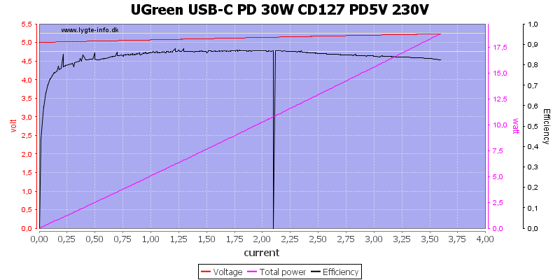 UGreen%20USB-C%20PD%2030W%20CD127%20PD5V%20230V%20load%20sweep