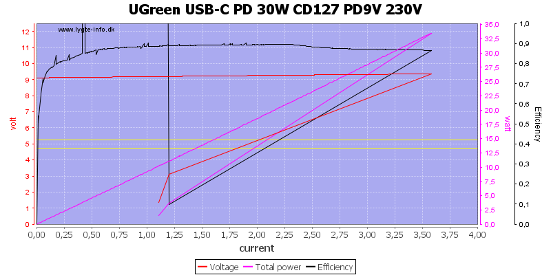 UGreen%20USB-C%20PD%2030W%20CD127%20PD9V%20230V%20load%20sweep