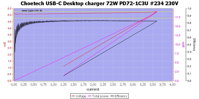Choetech%20USB-C%20Desktop%20charger%2072W%20PD72-1C3U%20%23234%20230V%20load%20sweep
