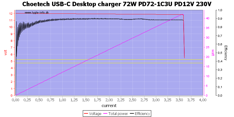 Choetech%20USB-C%20Desktop%20charger%2072W%20PD72-1C3U%20PD12V%20230V%20load%20sweep