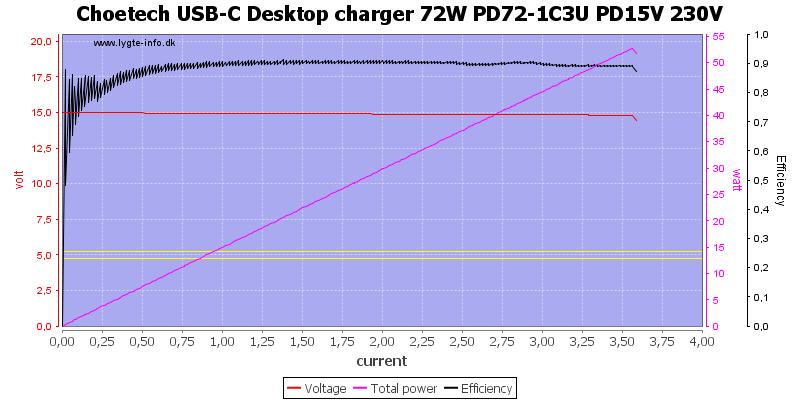 Choetech%20USB-C%20Desktop%20charger%2072W%20PD72-1C3U%20PD15V%20230V%20load%20sweep