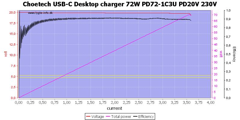 Choetech%20USB-C%20Desktop%20charger%2072W%20PD72-1C3U%20PD20V%20230V%20load%20sweep